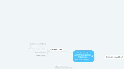 Mind Map: PROCESO DE ADAPTACIÓN EN EL ÁMBITO DE ENTRENAMIENTO