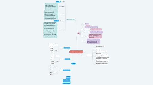 Mind Map: INLOVE Beauty & School