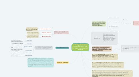 Mind Map: 1.1.Importancia de la gestión empresarial y la información financiera de la empresa.