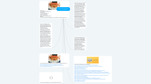 Mind Map: Hii Commercial Mortgage Loans Columbia MO