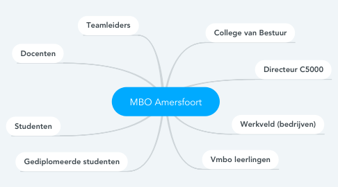 Mind Map: MBO Amersfoort