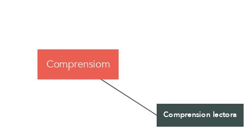 Mind Map: Comprensiom