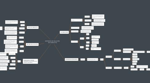 Mind Map: METODOS DE SOLUCIÒN  DE CONFLICTO