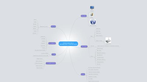 Mind Map: TECNOLOGIAS DE LA IMFORMACION Y COMUNICACION