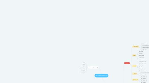 Mind Map: Môi trường Marketing