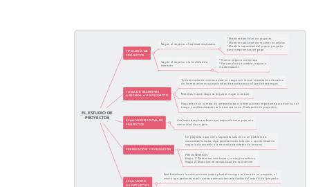 Mind Map: EL ESTUDIO DE PROYECTOS