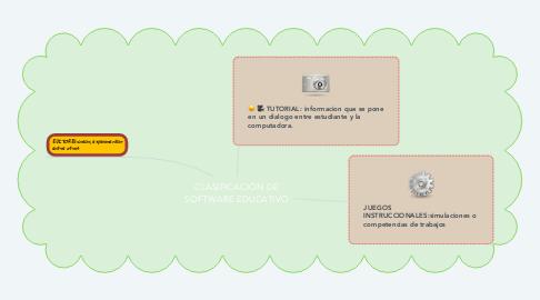 Mind Map: CLASIFICACIÓN DE SOFTWARE EDUCATIVO