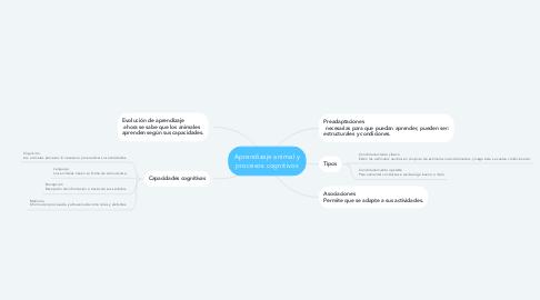 Mind Map: Aprendizaje animal y procesos cognitivos