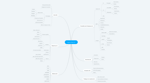 Mind Map: Página Web SIT