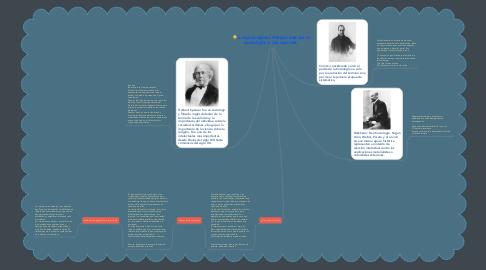 Mind Map: Los principales Precursores de la sociología y sus aportes.