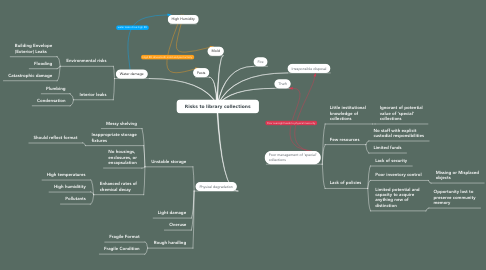 Mind Map: Risks to library collections