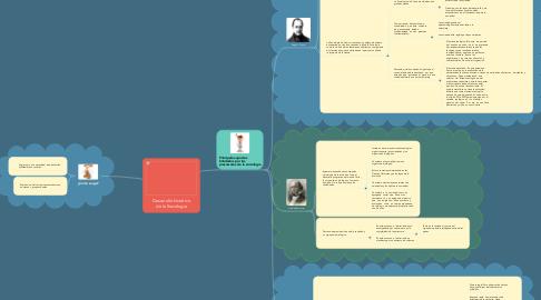 Mind Map: Desarrollo histórico de la Sociología