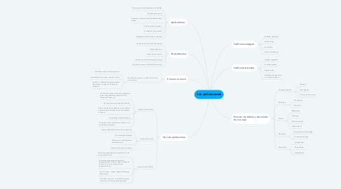 Mind Map: Las aplicaciones