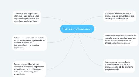 Mind Map: Nutricion y Alimentacion