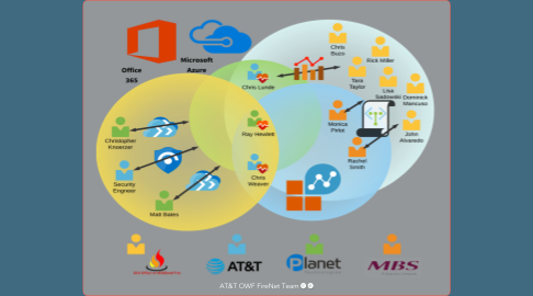Mind Map: AT&T OWF FireNet Team