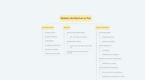 Mind Map: Sistema de Salud en La Paz