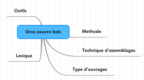 Mind Map: Gros oeuvre bois