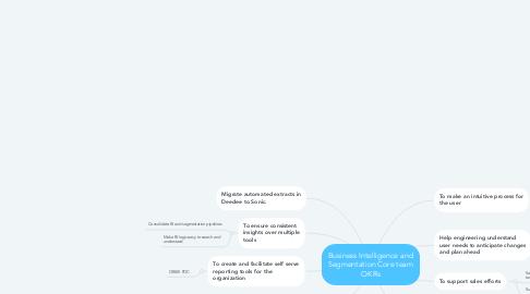 Mind Map: Business Intelligence and Segmentation Core team OKRs