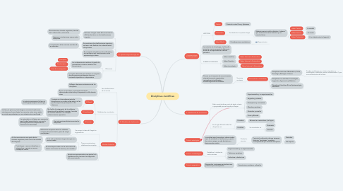 Mind Map: Disciplinas científicas