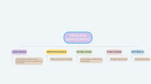 Mind Map: PRINCIPIOS ADMINISTRATIVO