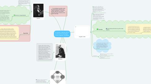 Mind Map: procesos y aportes de los padres de la sociologia.   Comte, Spencer, Durkhein.