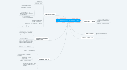 Mind Map: CONCEPTOS DE PRUEBA DE HIPOTESIS
