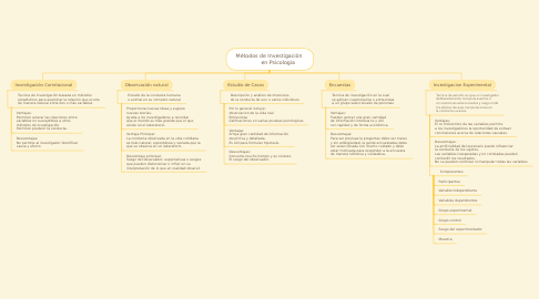 Mind Map: Métodos de Investigación            en Psicologia