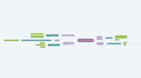 Mind Map: Definiciones de Sociología