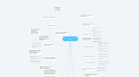 Mind Map: Ley federal de la correduría pública