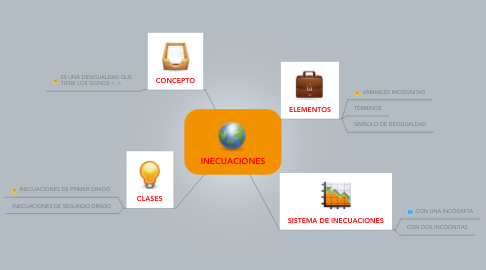 Mind Map: INECUACIONES