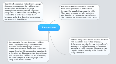 Mind Map: Perspectives