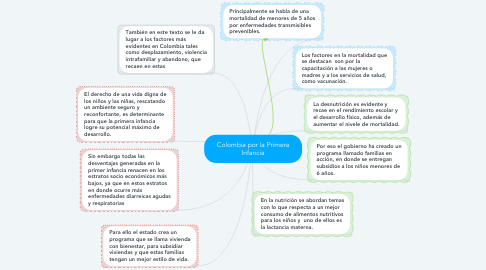 Mind Map: Colombia por la Primera Infancia