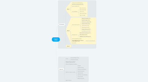 Mind Map: Proyecto PIPEED