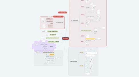 Mind Map: мои курсы
