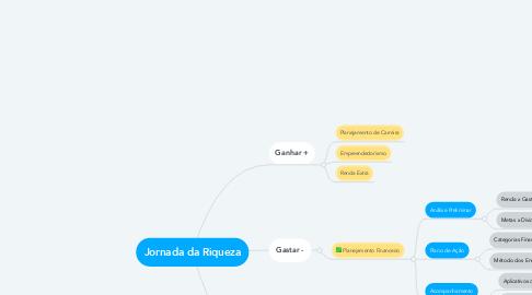 Mind Map: Jornada da Riqueza
