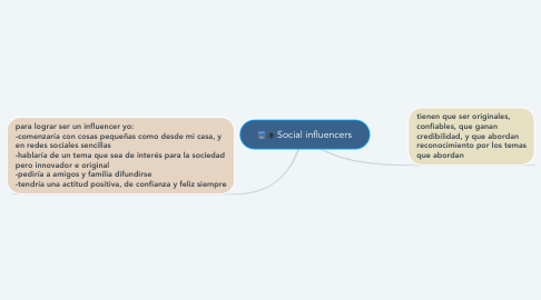 Mind Map: Social influencers