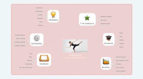 Mind Map: Inteligencia corporal-kinestésica