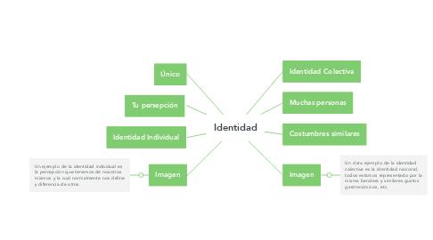 Mind Map: Identidad