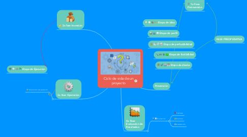 Mind Map: Ciclo de vida de un proyecto