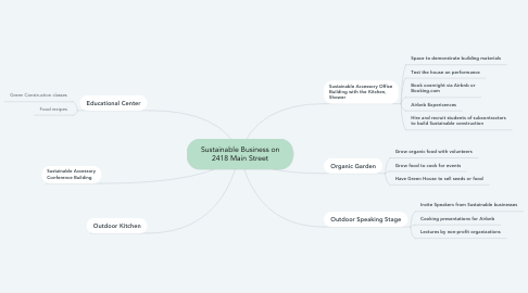 Mind Map: Sustainable Business on 2418 Main Street