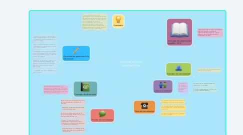 Mind Map: COMUNICACIÓN E INFORMACIÓN