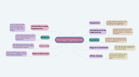 Mind Map: Psicologia Organizacional