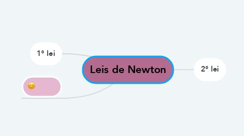Mind Map: Leis de Newton