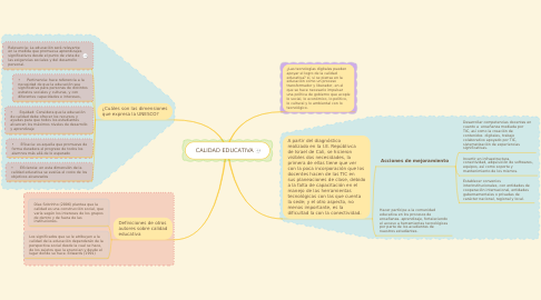 Mind Map: CALIDAD EDUCATIVA