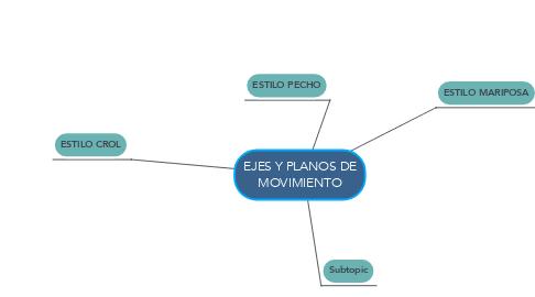 Mind Map: NATACIÓN