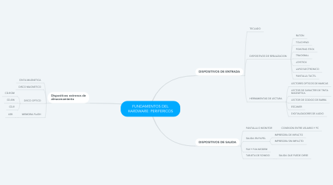 Mind Map: FUNDAMENTOS DEL HARDWARE: PERIFERICOS