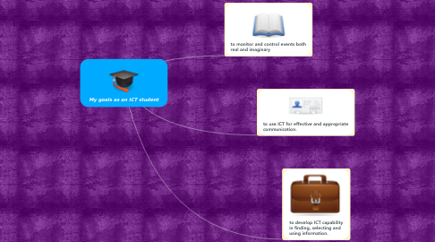 Mind Map: My goals as an ICT student