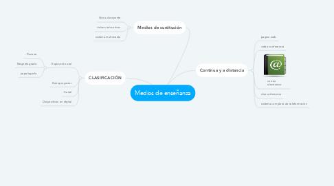 Mind Map: Medios de enseñanza