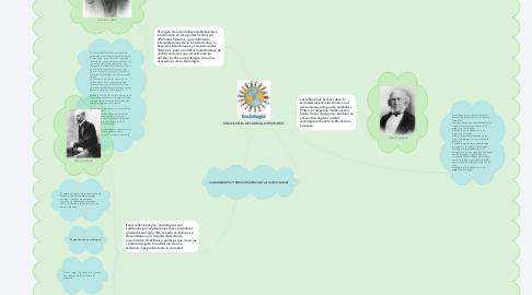 Mind Map: SOCIOLOGIA, DESARROLLO HISTORICO