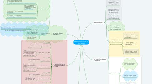 Mind Map: Metodologías de Gestión de Proyectos